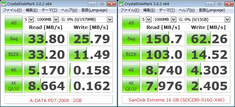 USB2.0vsUSB3.0