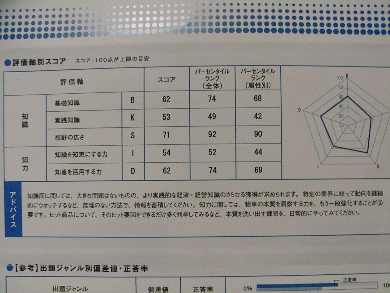 日経TEST その2