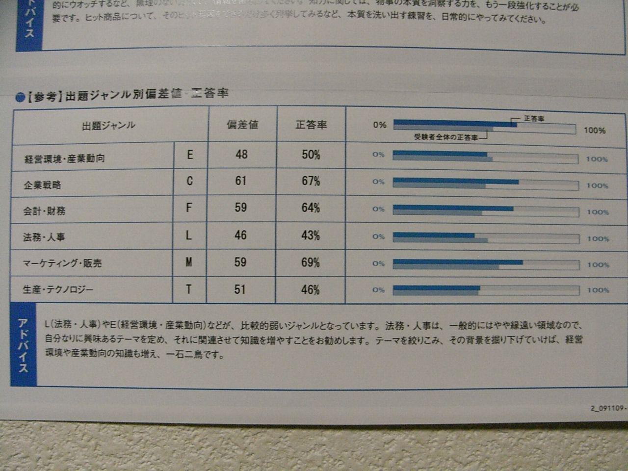 日経TEST その3